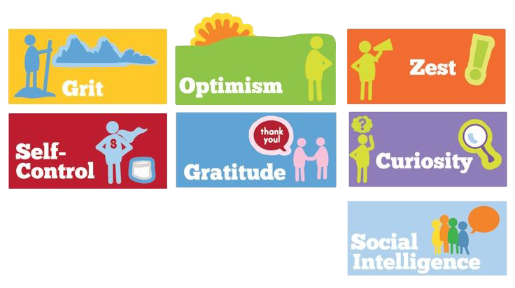 This Chart displays the following characteristics: Grit, Optimism, Zest, Self-Control, Gratitude, Curiosity and Social Intelligence